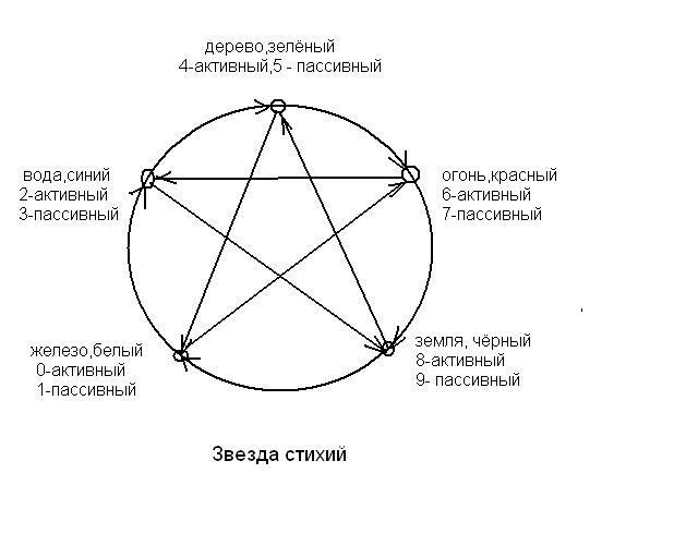гороскоп я стихий восточный кто