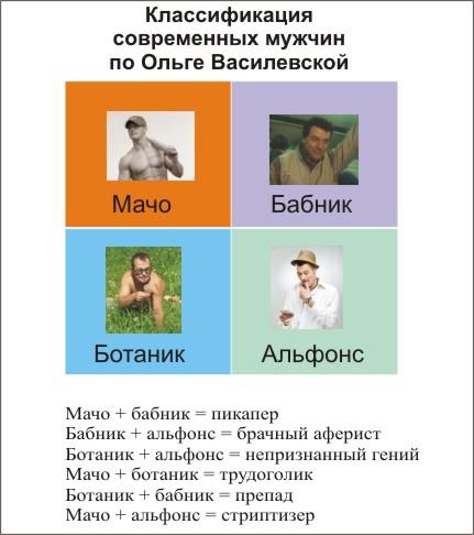 polovoe-klassifikatsiya-muzhchin