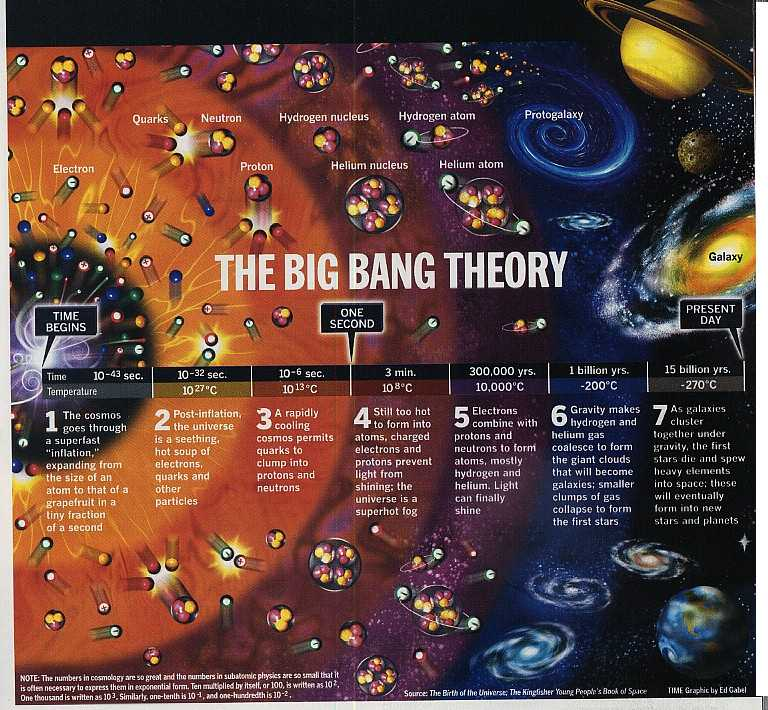 an overview of the two types of cosmological models the big bang and steady state This shows that the average properties of the universe change with the passage of time in 1965, the discovery of the 3-k microwave background radiation, which is expected as a relic of an earlier hotter and denser phase of cosmic evolution, confirmed the hot big bang theory, and the steady-state theory ceased to be a plausible cosmological model.