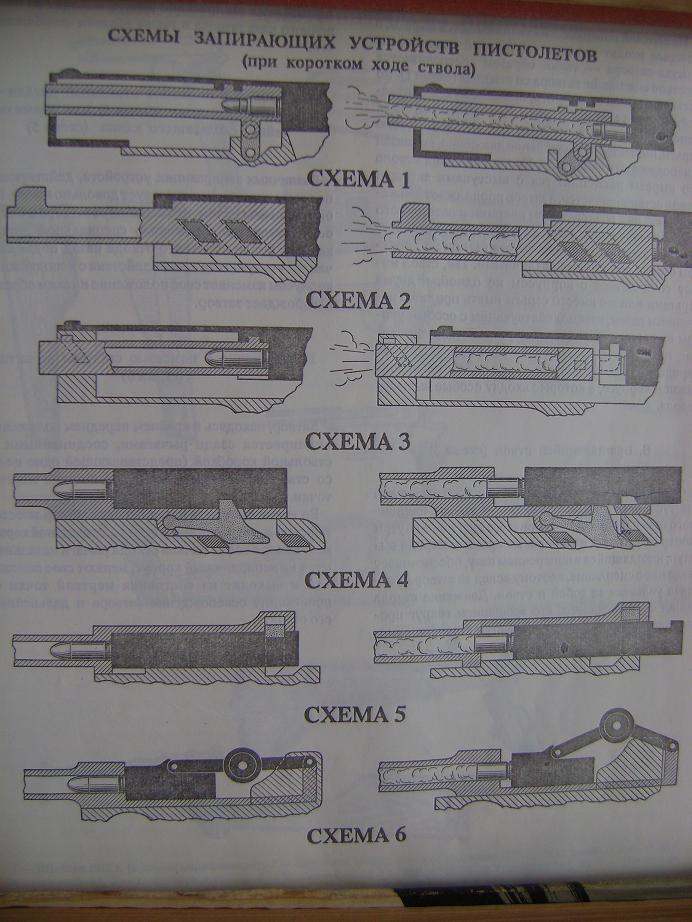 Пулеметы 3 Короткий ход ствола