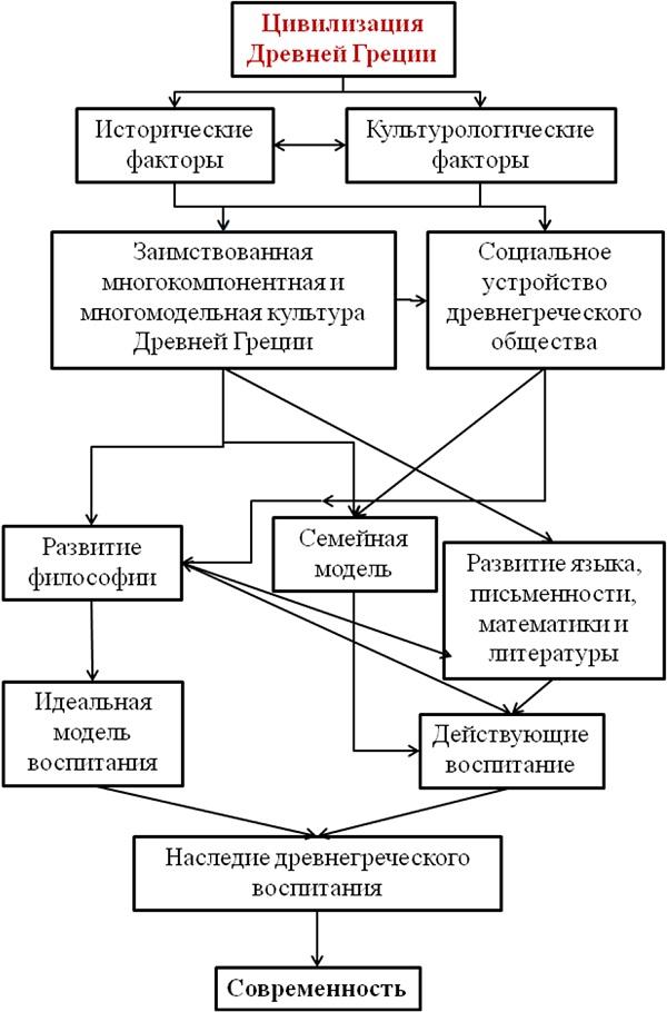 Система воспитания в Древней
