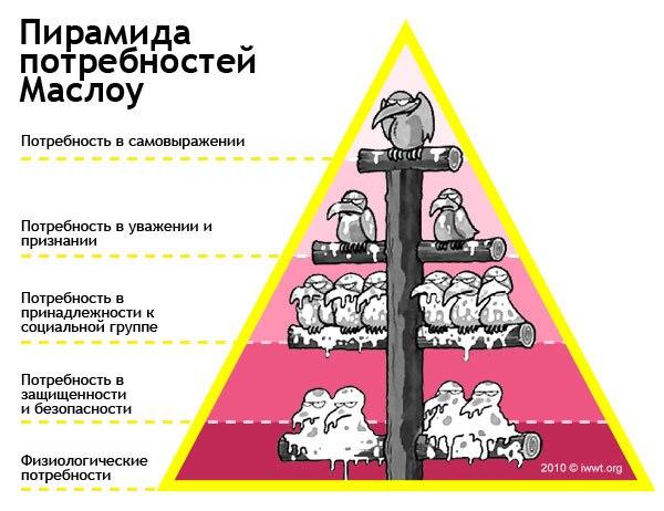 Предательство или пирамида маслоу