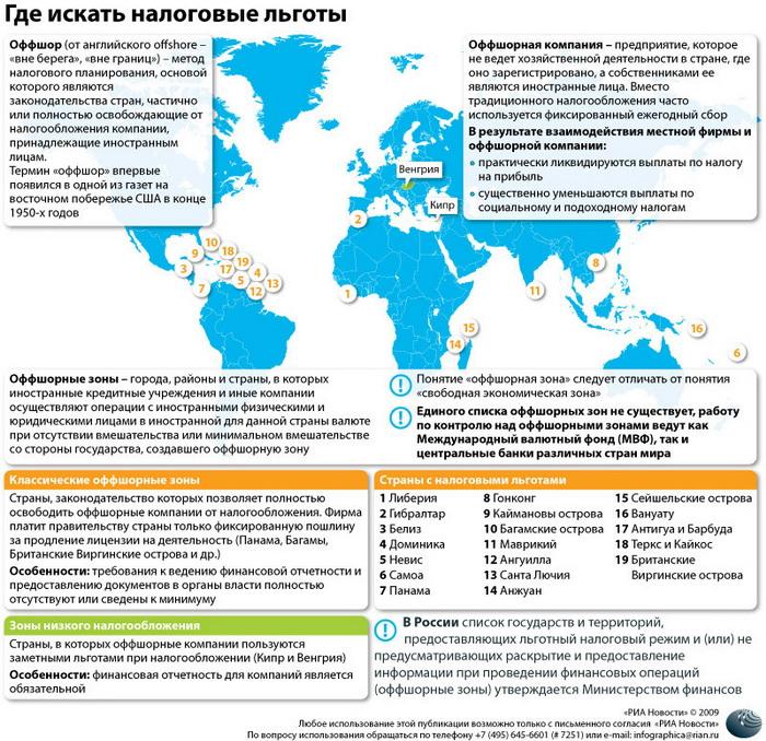 Оффшорные зоны в мировой