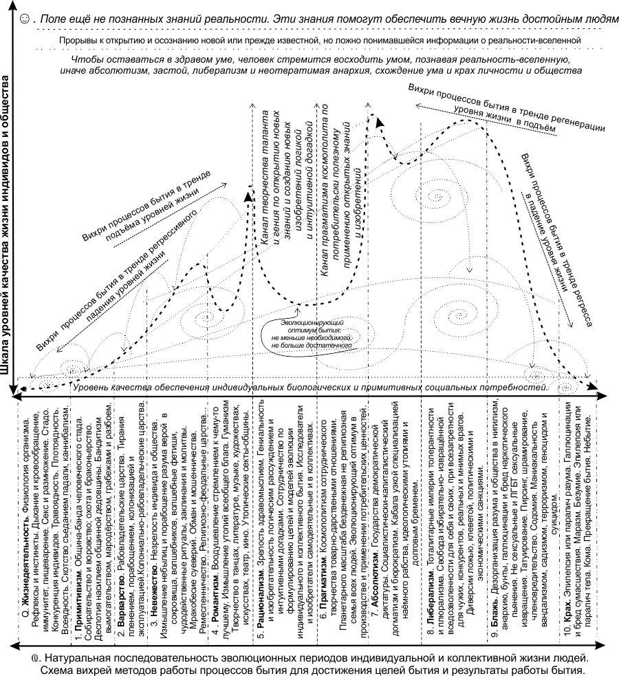 Модель эволюции общества по эпохам от примитивизма к оптимуму и далее к деградации и краху