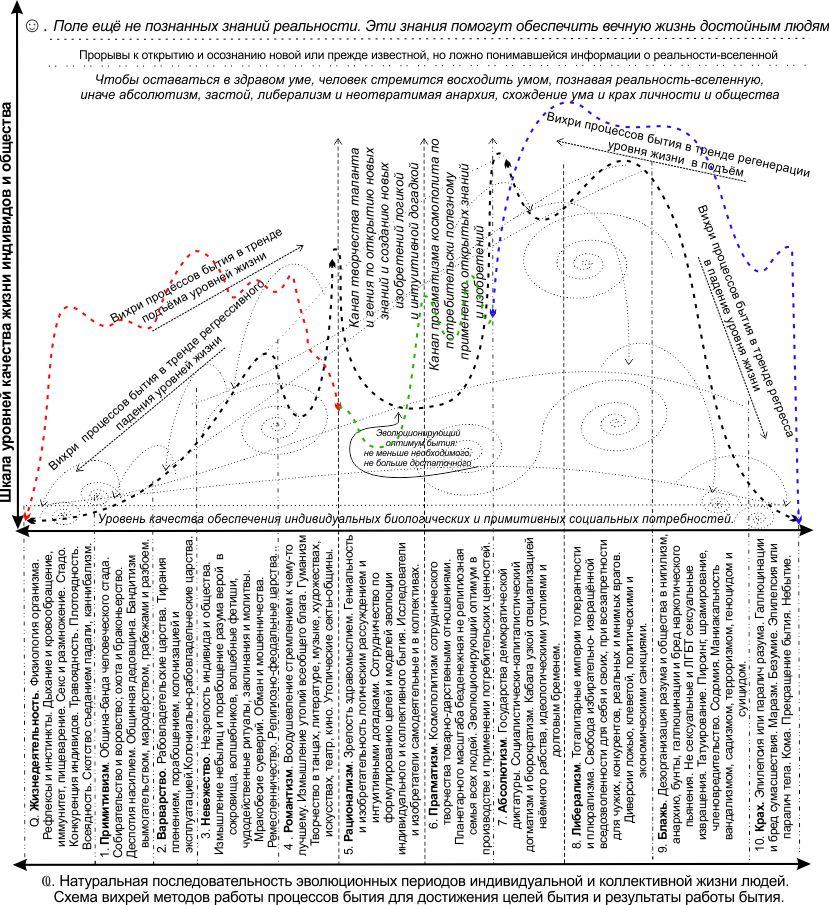 Human society evolution graph
